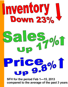 Inventory vs sales and price