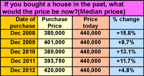 If you bought a house...