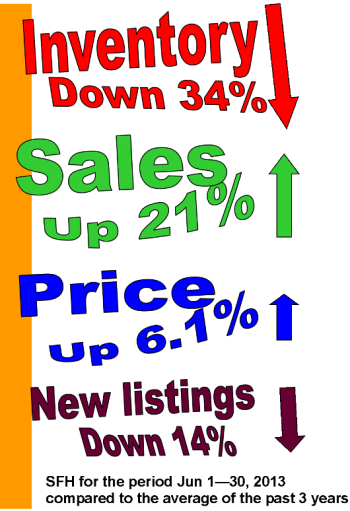 Inventory vs sales and price Jun