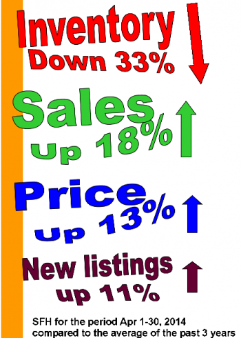 Inventory vs sales and price2